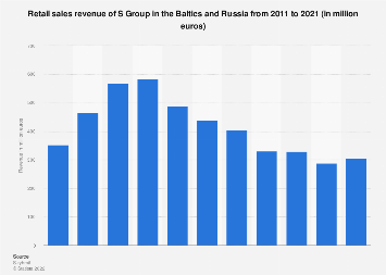 Retail sales revenue of the S Group in the Baltic States and Russia 2008-2018