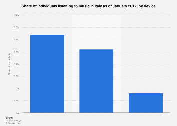 Italy: individuals listening to music 2017, by device