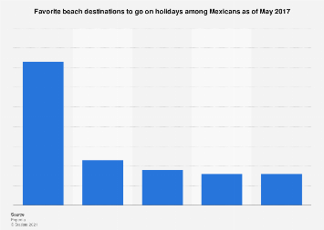 Preferred beach holiday destinations among Mexicans in 2017