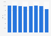 Number of FTE worked at KLM Royal Dutch Airlines 2014-2018
