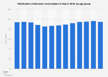 Italy: television consumption distribution 2017, by age group