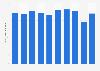 Production volume of zinc oxide Japan 2012-2017