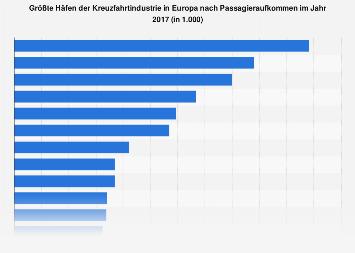 Passagieraufkommen der größten Kreuzfahrthäfen in Europa 2016