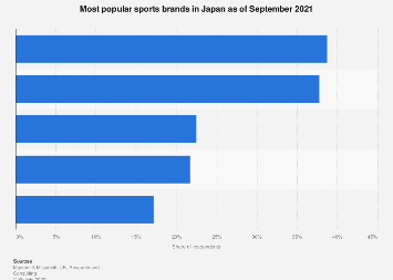 Most popular sports brands Japan September 2017