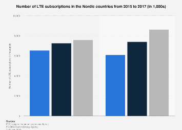 Number of LTE subscriptions in the Nordic countries 2015-2016