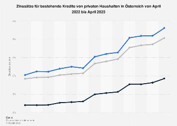 Zinsen für bestehende Kredite privater Haushalte in Österreich bis September 2017