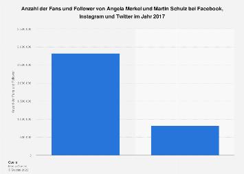 Fans und Follower von Merkel und Schulz in den sozialen Medien 2017
