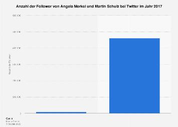 Follower von Merkel und Schulz bei Twitter 2017
