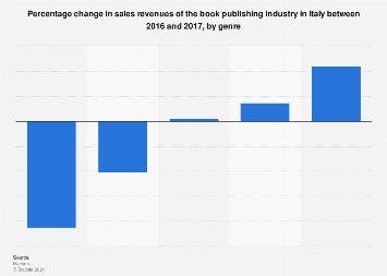 Italy: percentage change in book sales revenues 2016-2017, by genre