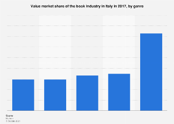 Italy: value market share of book industry in 2017, by genre