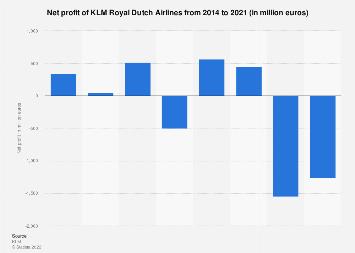 Net profit of KLM Royal Dutch Airlines 2014-2017