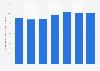 Marge opérationnelle courante en part des ventes nettes de Michelin 2012-2018