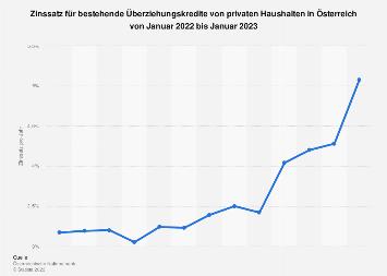 Zinsen für bestehende Überziehungskredite von Haushalten in Österreich bis Okt' 2018