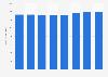 Iper: turnover 2011-2017