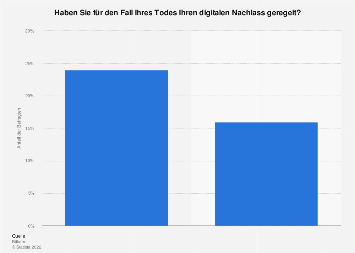 Umfrage zur Regelung des digitalen Nachlasses in Deutschland 2017