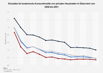 Zinsen für bestehende Konsumkredite privater Haushalte in Österreich bis 2017