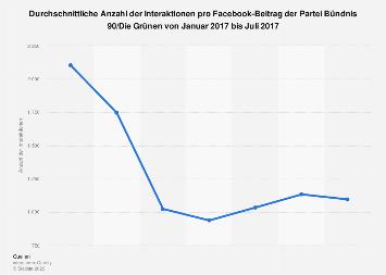 Interaktionen pro Facebook-Beitrag der Grünen bis Juli 2017