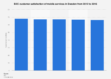 B2C customer satisfaction of mobile services in Sweden 2012-2016