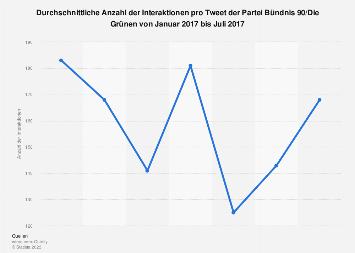 Interaktionen pro Tweet der Grünen bis Juli 2017
