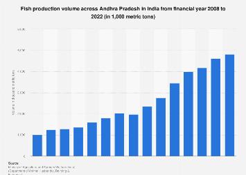 India - fish production volume in Andhra Pradesh 2018 | Statista