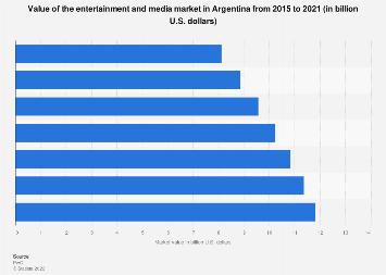 Entertainment & media market value in Argentina 2015-2021