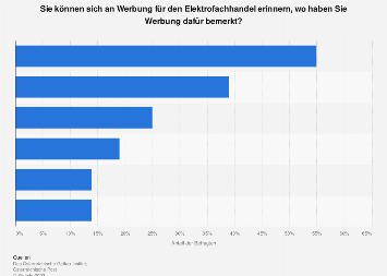 Werbeerinnerung an Elektrofachhändler nach Werbemedium in Österreich 2018