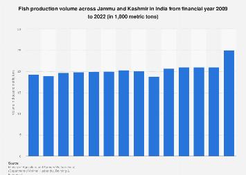 Fish production volume across Jammu and Kashmir, India 2007-2017