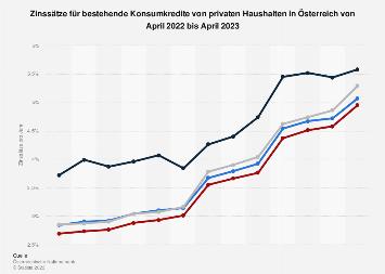 Zinsen für bestehende Konsumkredite von Haushalten in Österreich bis Oktober 2018