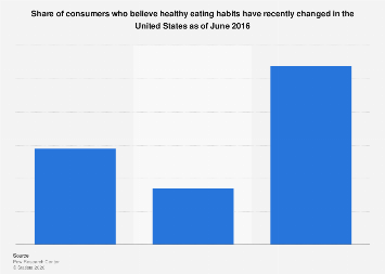 Consumers who think healthy eating habits have changed in the U.S. 2016