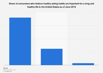 Consumers who think healthy eating is important for a healthy life in the U.S. 2016