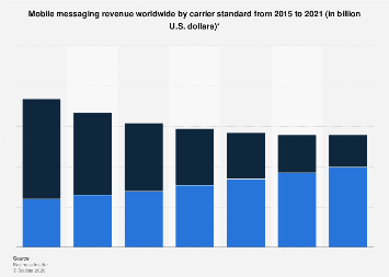 Global SMS/RCS messaging revenue 2015-2021