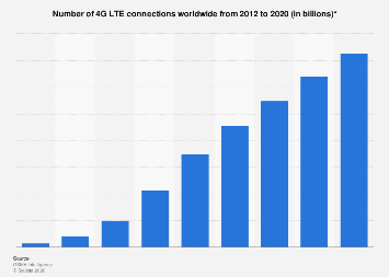 4G LTE connections worldwide 2012-2020