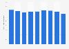 Production volume of hydrogen peroxide Japan 2012-2017