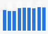 Domestic demand of chemical gypsum Japan 2012-2017