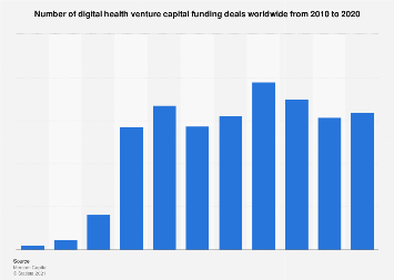 Number of digital health worldwide VC funding deals 2010-2018