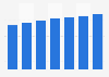 Book revenue in Argentina 2015-2021