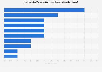 Umfrage zu den beliebtesten Zeitschriften, Comics von Kindern und Jugendlichen 2019