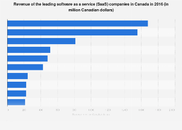 Revenue of top SaaS companies in Canada 2016