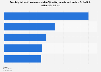 Health IT top VC funding rounds worldwide H1 2019   Statista