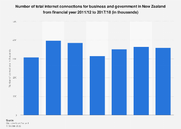 Number of internet connections for business/government in New Zealand 2011-2018