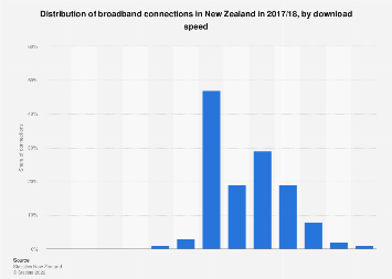 Broadband connection distribution in New Zealand 2018 by download speed