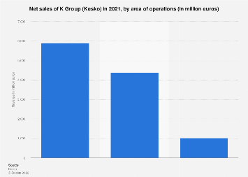 Revenue distribution of the K Group 2016, by operations