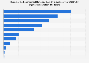 Breakdown of the Department of Homeland Security budget by organization, 2019