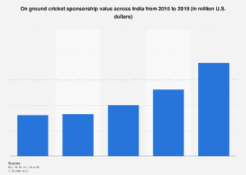 On ground cricket sponsorship value in India 2015-2017