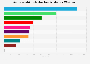 Share of votes in the Icelandic parliamentary election 2017, by party