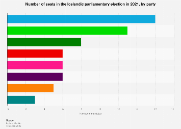 Number of mandates in the Icelandic parliamentary election 2017, by party