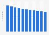 Number of registered petrol passenger cars in Sweden 2007-2016