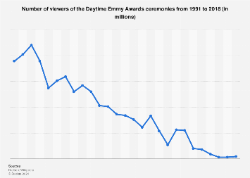 Daytime Emmy Awards - number of viewers 1991-2018