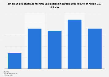 On ground Kabaddi sponsorship value in India 2015-2017
