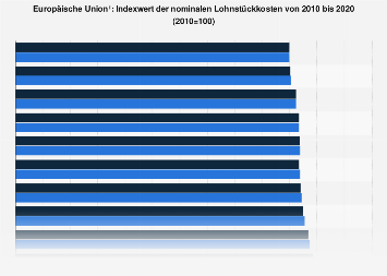 Indexwert der nominalen Lohnstückkosten in der Europäischen Union bis 2016